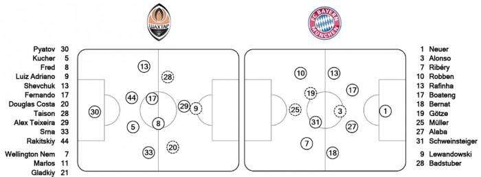 Схема 4-1-4-1 «Баварии» с
